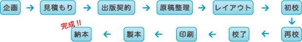 企画→見積もり→出版契約→原稿整理→レイアウト→初校→再校→校了→印刷→製本→納本